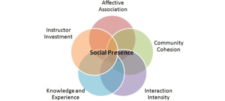 The Social Presence Model & UCDS in the Time of COVID-19 1